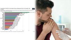 България е на последно място по поставени ваксини в ЕС