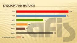 АФИС: БСП води пред ГЕРБ с 1,2%