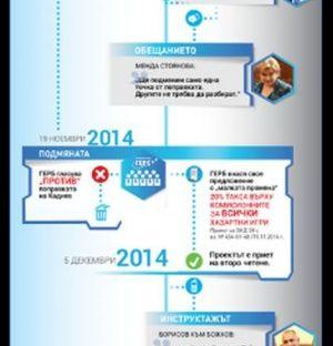 Божков показа извлечения за 11.8 млн. лв. такса помагане
