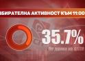 Избирателната активност в прекия избор на председател на БСП към 11 ч. е 35,72%